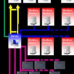 DataLogger Network