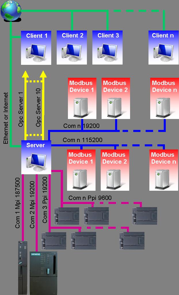 Datalogger Software S7 Plc Modbus Opc Sql Server
