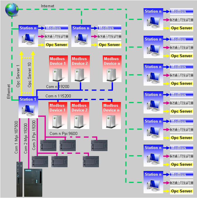 SCADA Software - Supervisory Control and Data Acquisition