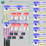 Scada Plc Network