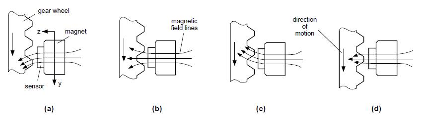 Speed Sensör